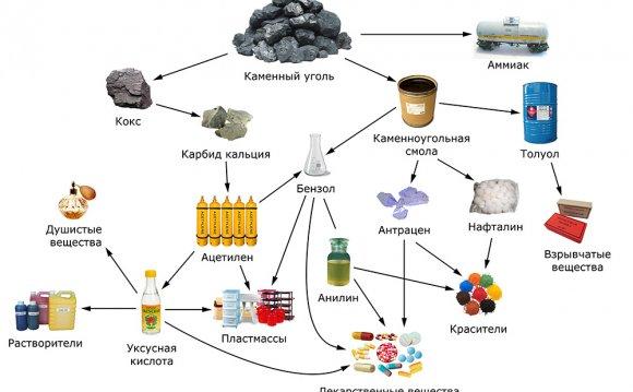 использование угля в