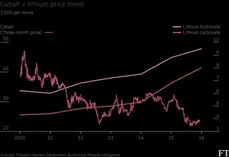 Cobal-vs-litium price trend